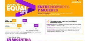 Cómo la tecnología puede ayudar a cerrar la brecha de género en Argentina